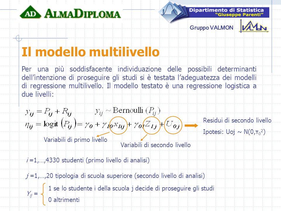 Il modello multilivello