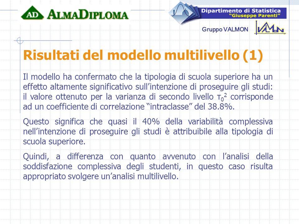 Risultati del modello multilivello (1)