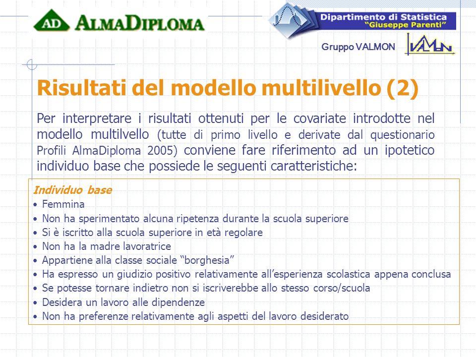 Risultati del modello multilivello (2)