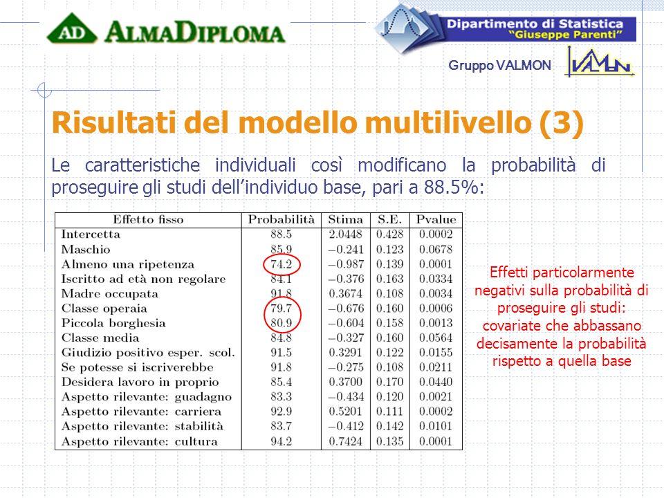 Risultati del modello multilivello (3)