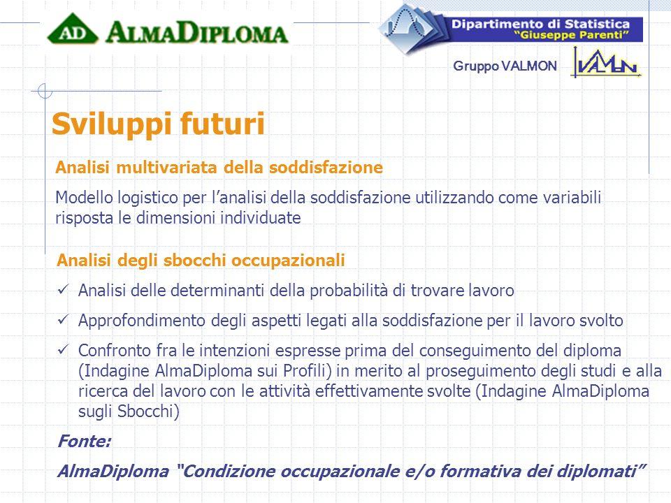 Sviluppi futuri Analisi multivariata della soddisfazione