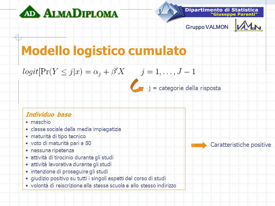 Modello logistico cumulato