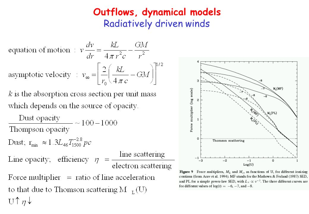 Outflows, dynamical models Radiatively driven winds
