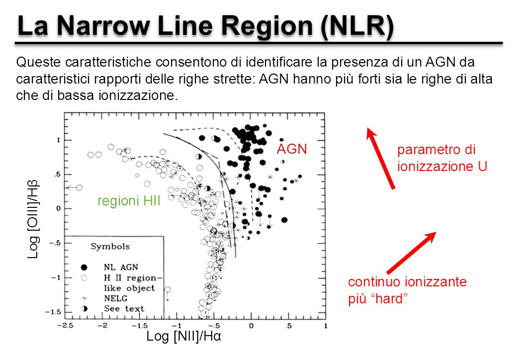 La Narrow Line Region (NLR)