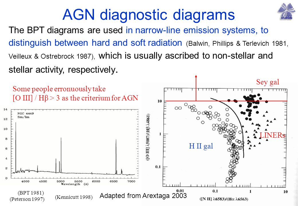 AGN diagnostic diagrams