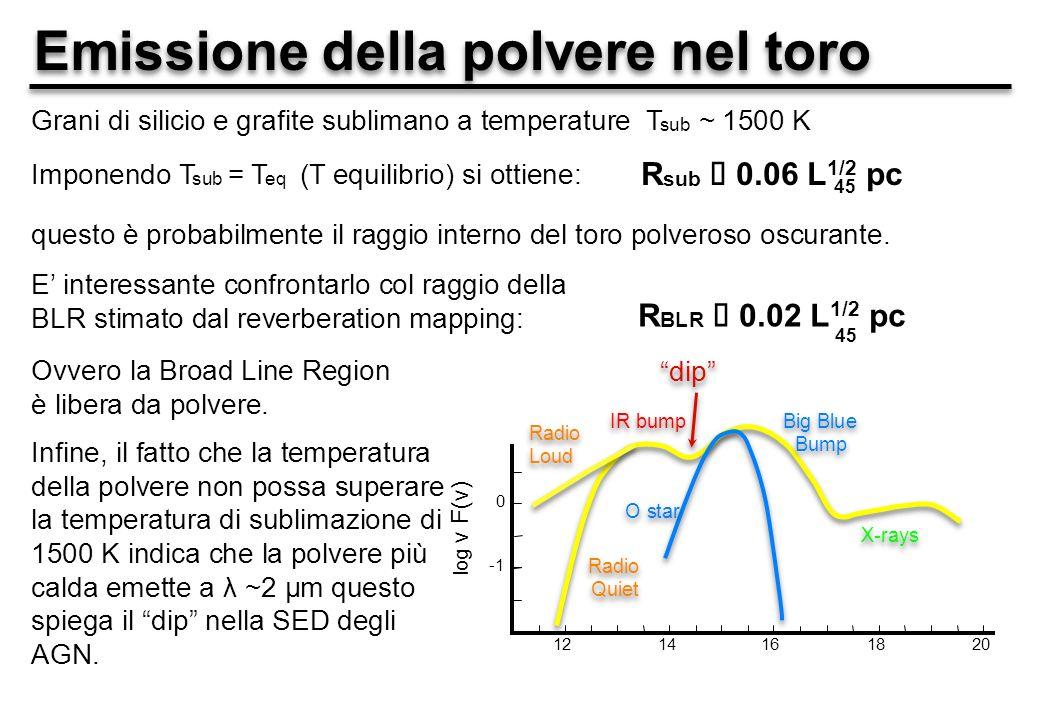 Emissione della polvere nel toro