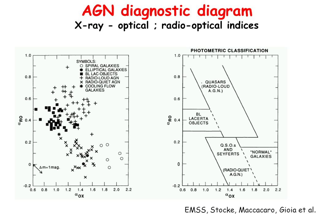 AGN diagnostic diagram X-ray - optical ; radio-optical indices
