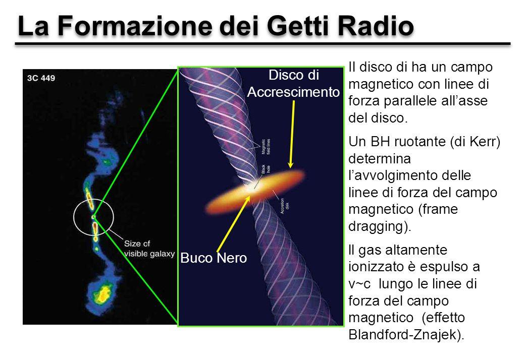 La Formazione dei Getti Radio