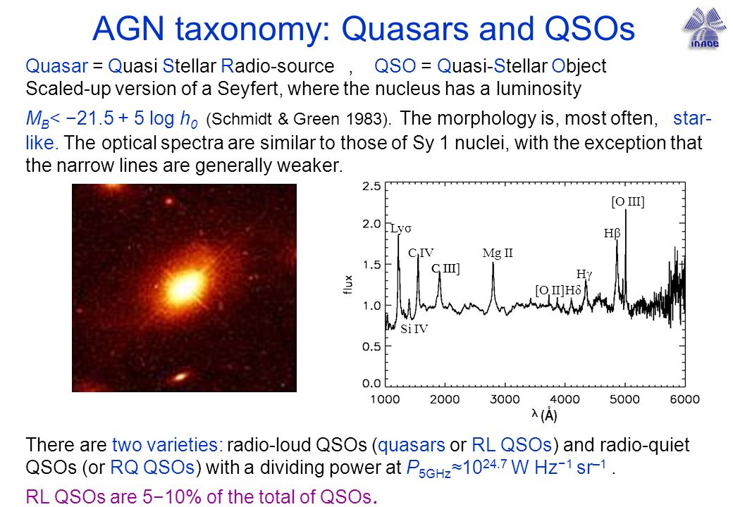AGN taxonomy: Quasars and QSOs