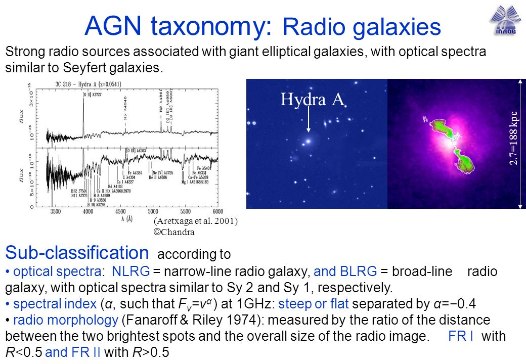 AGN taxonomy: Radio galaxies