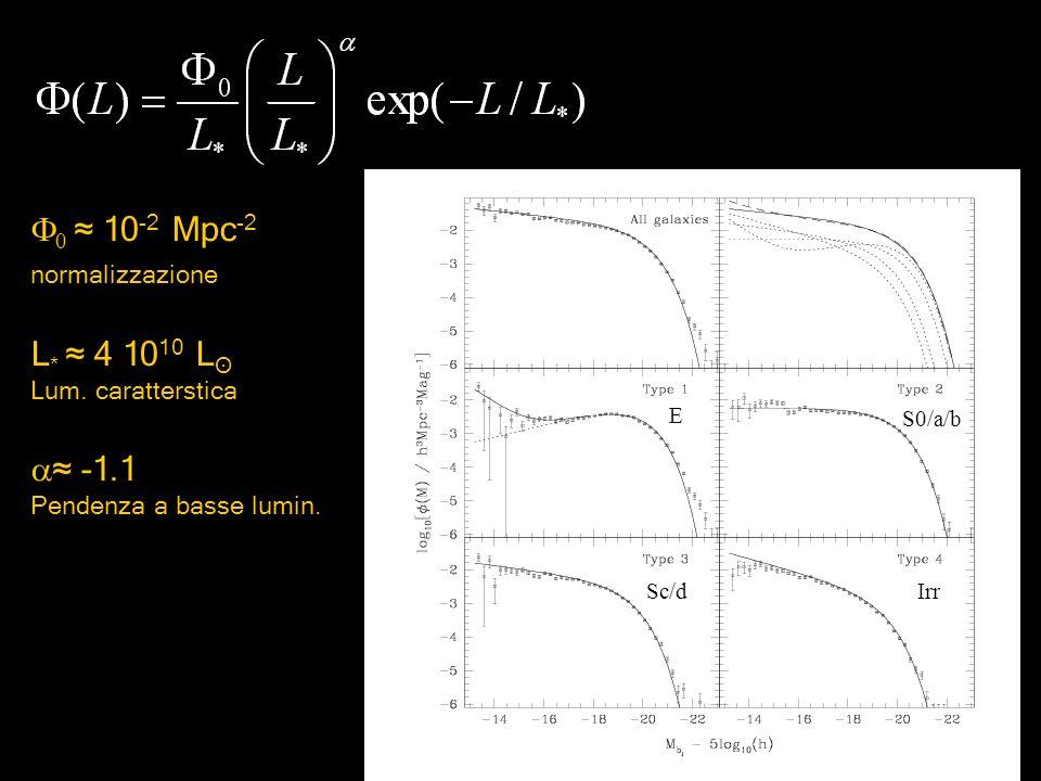F0 ≈ 10-2 Mpc-2 L* ≈ 4 1010 Lʘ ≈ -1.1 normalizzazione