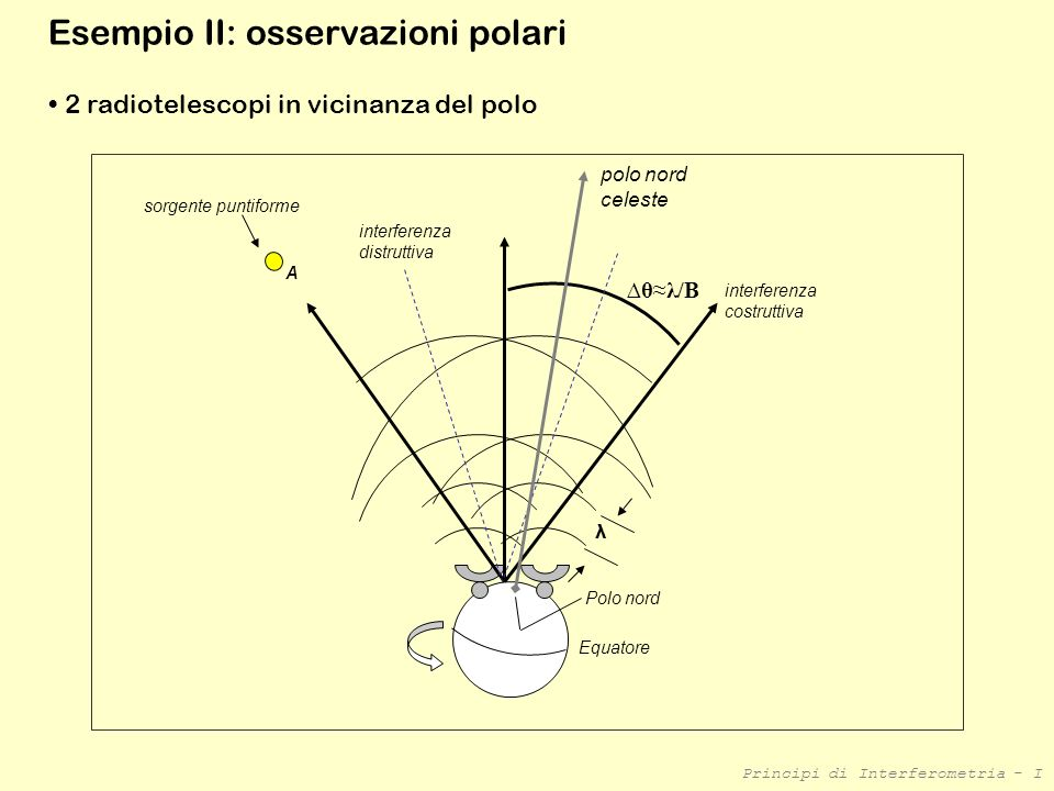 Esempio II: osservazioni polari