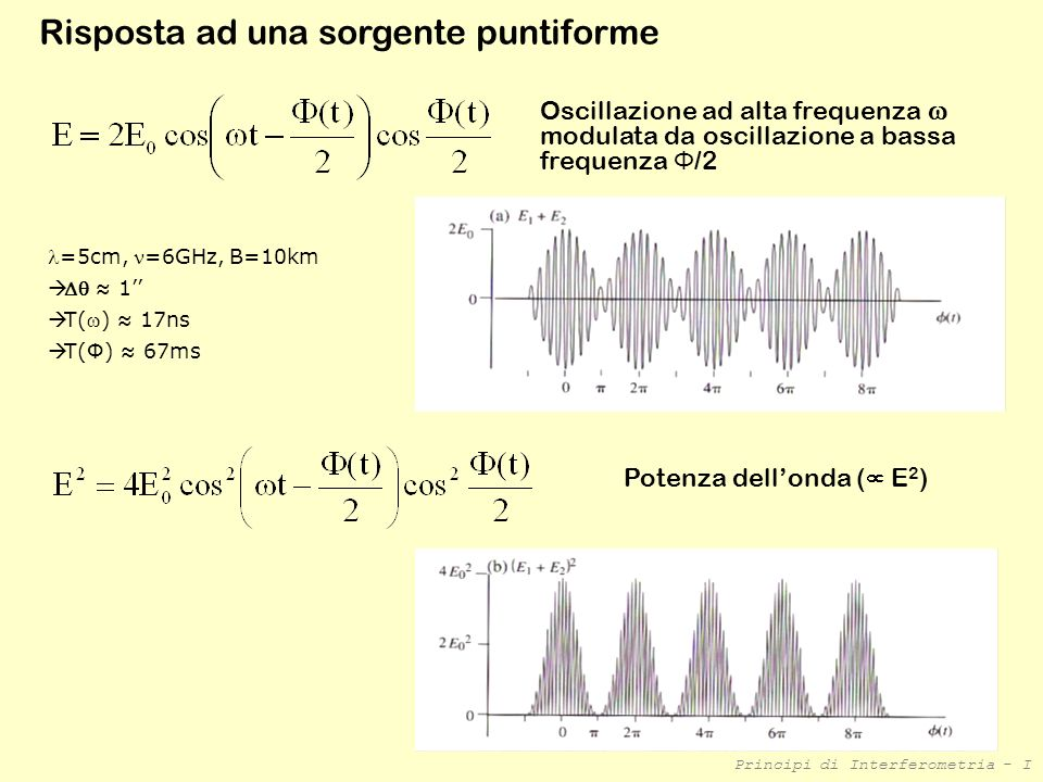 Potenza dell'onda ( E2)