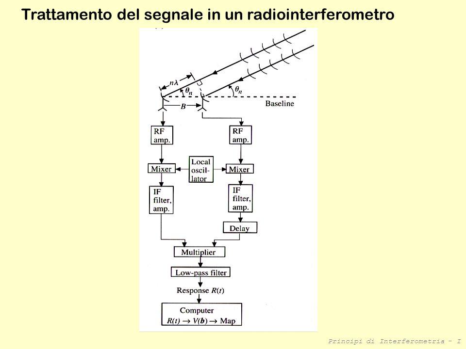 Trattamento del segnale in un radiointerferometro