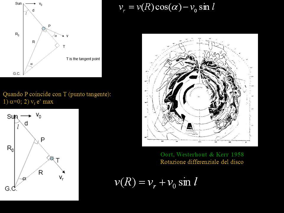 Rotazione differenziale del disco