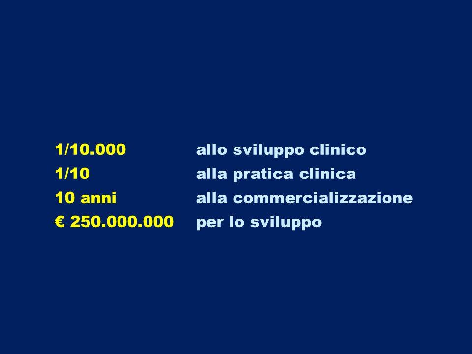 1/10.000 allo sviluppo clinico