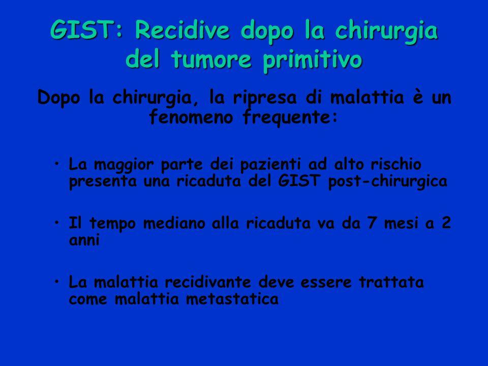 GIST: Recidive dopo la chirurgia del tumore primitivo