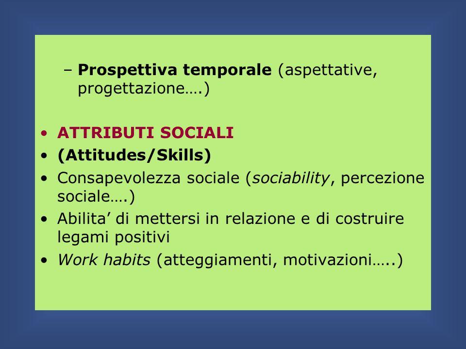 Prospettiva temporale (aspettative, progettazione….)