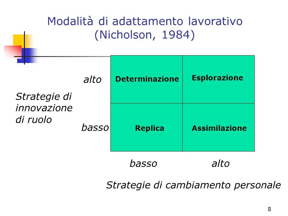 Modalità di adattamento lavorativo (Nicholson, 1984)