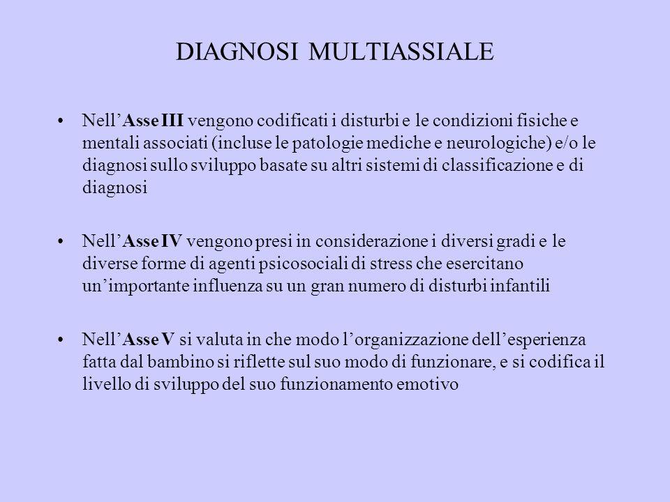 DIAGNOSI MULTIASSIALE