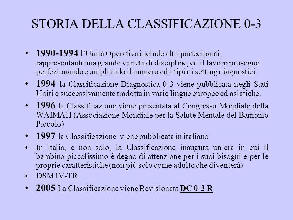 STORIA DELLA CLASSIFICAZIONE 0-3