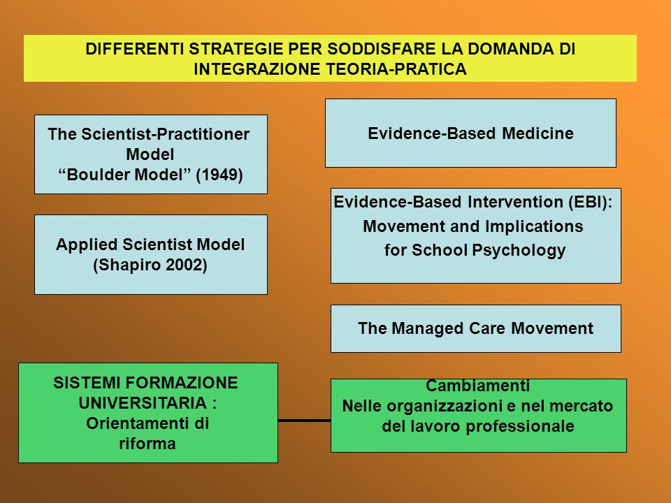 Evidence-Based Medicine The Scientist-Practitioner Model