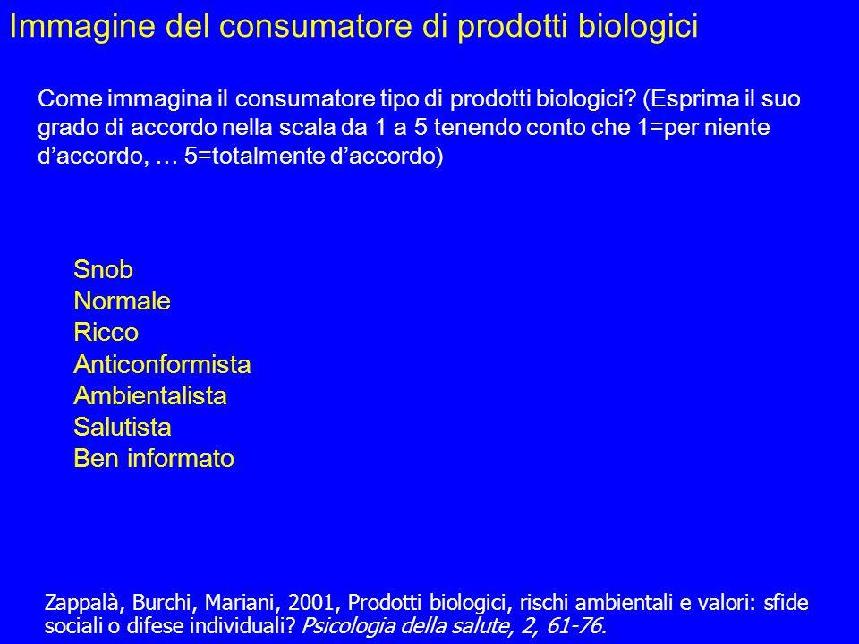 Immagine del consumatore di prodotti biologici