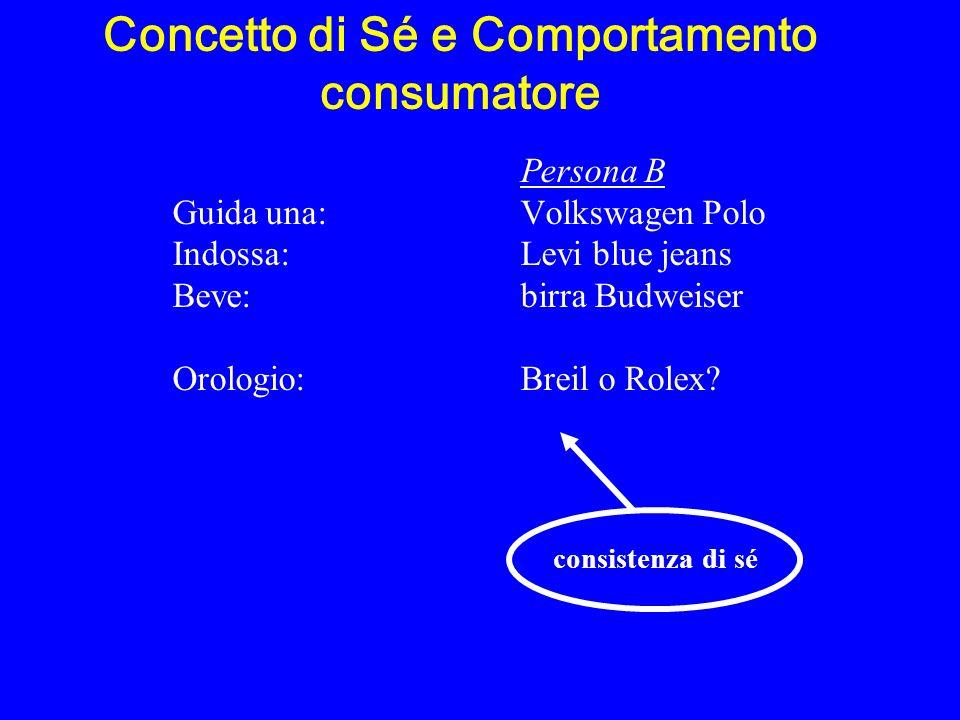 Concetto di Sé e Comportamento consumatore