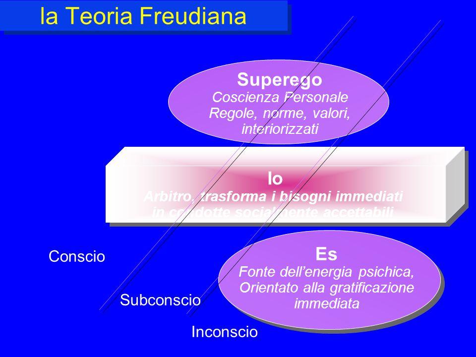 la Teoria Freudiana Superego Io Es Conscio Subconscio Inconscio