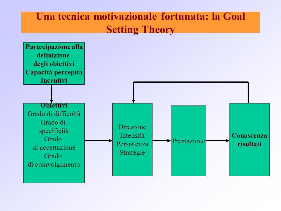 Una tecnica motivazionale fortunata: la Goal Setting Theory