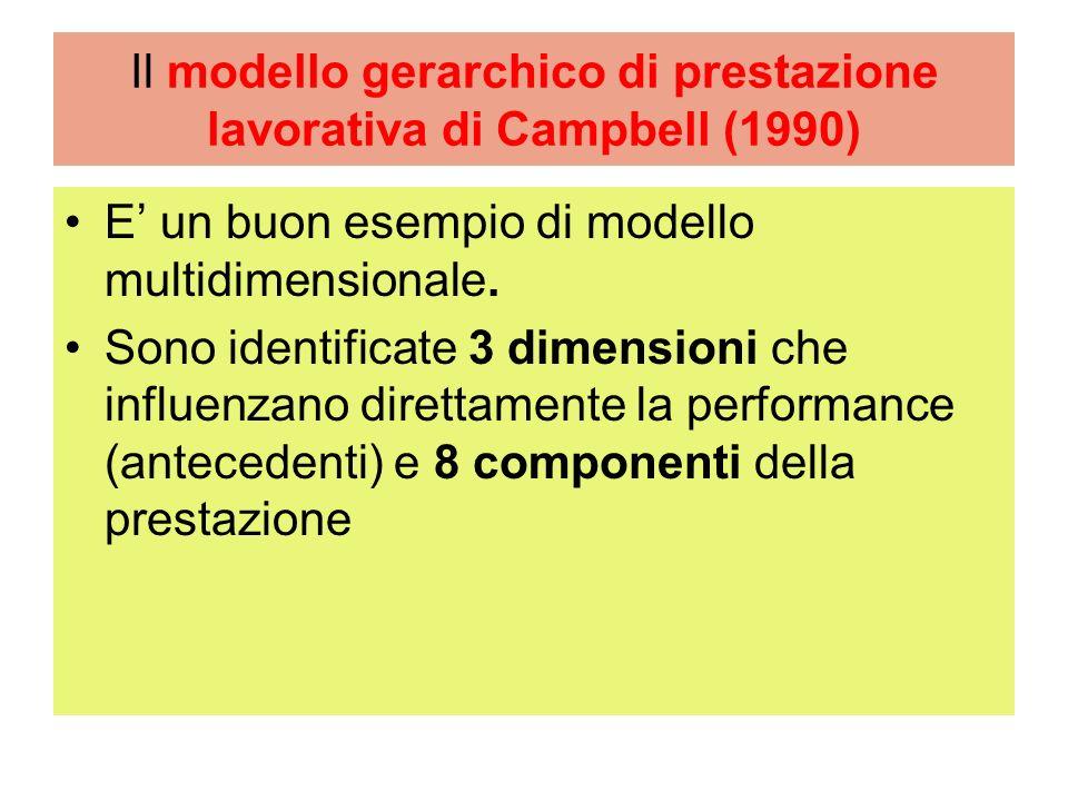 Il modello gerarchico di prestazione lavorativa di Campbell (1990)