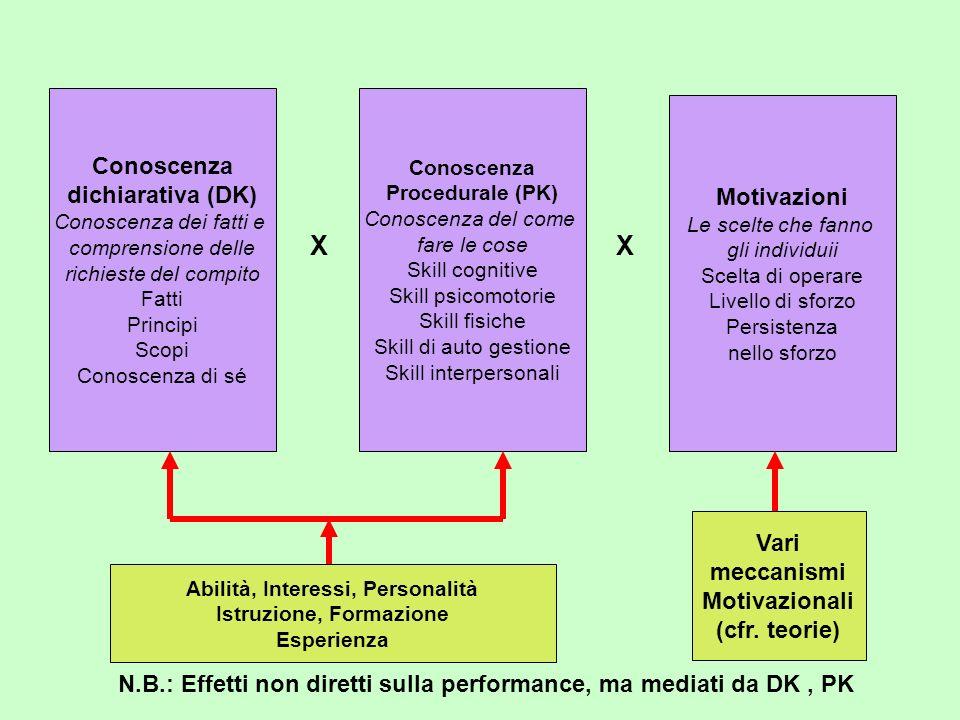 X X Conoscenza dichiarativa (DK) Motivazioni Vari meccanismi