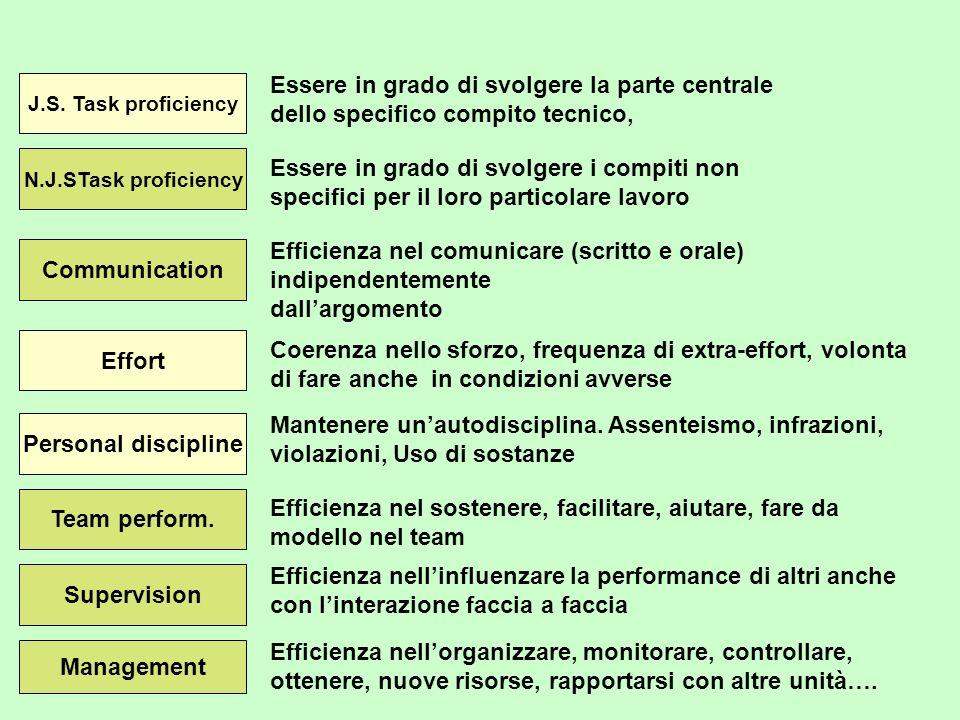 Efficienza nel comunicare (scritto e orale) indipendentemente