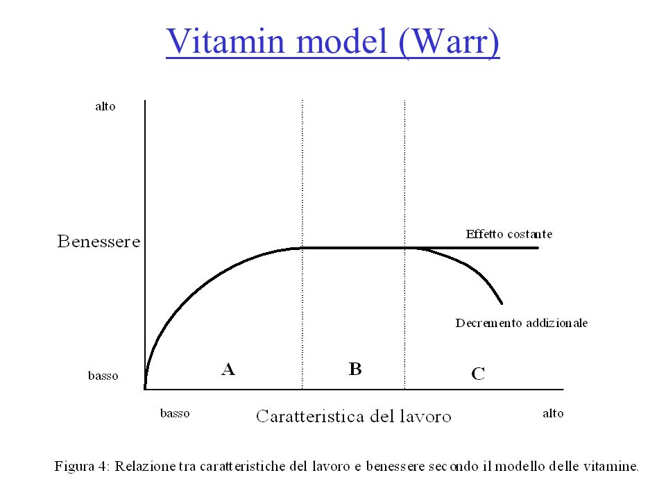 Vitamin model (Warr)