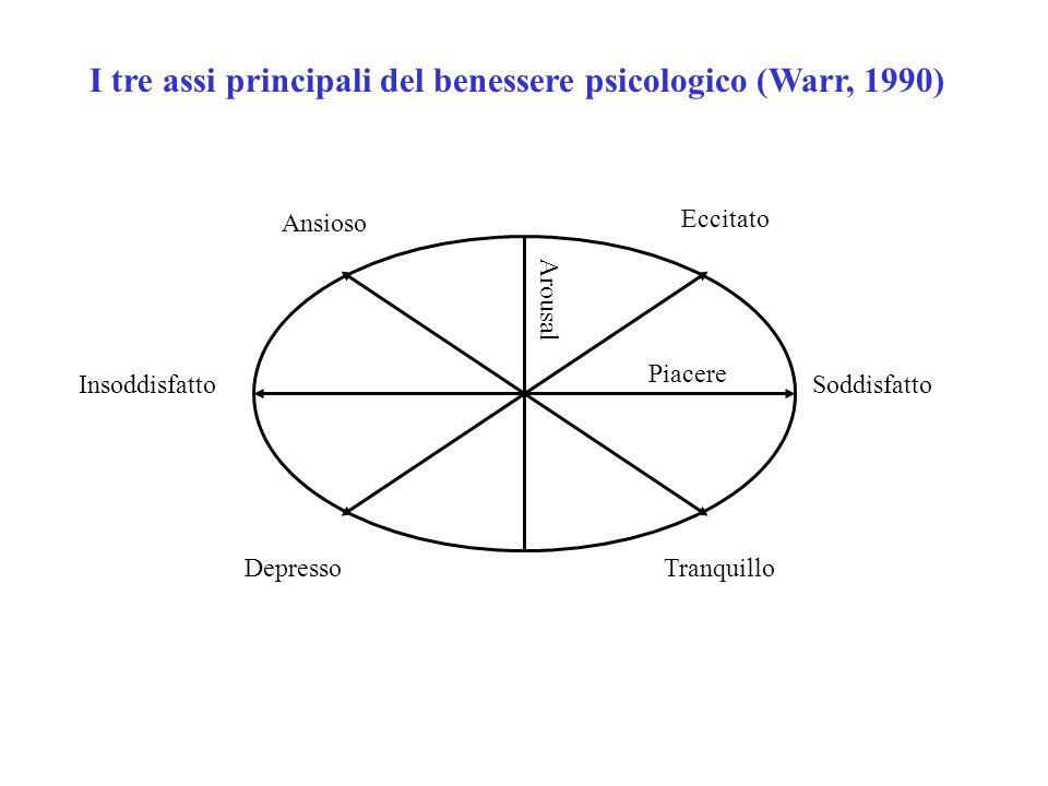 I tre assi principali del benessere psicologico (Warr, 1990)