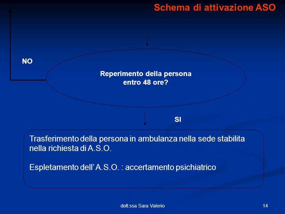 Schema di attivazione ASO Reperimento della persona
