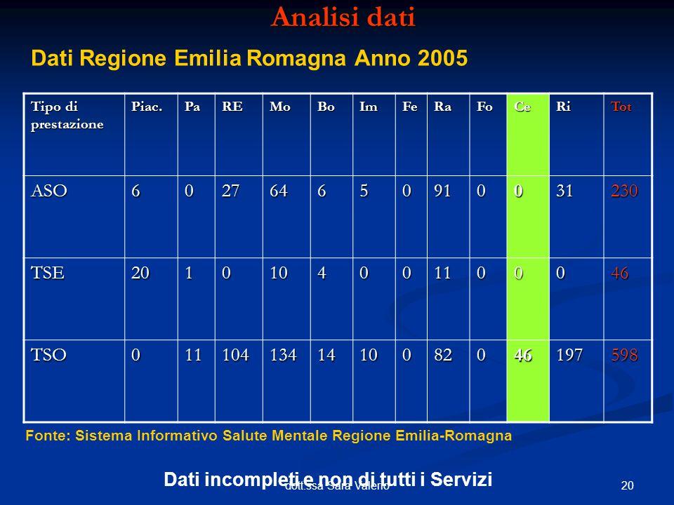 Analisi dati Dati Regione Emilia Romagna Anno 2005 ASO 6 27 64 5 91 31
