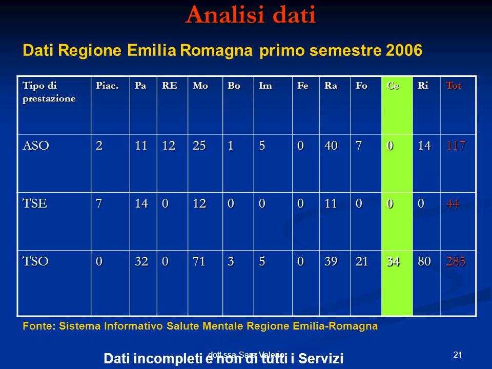 Analisi dati Dati Regione Emilia Romagna primo semestre 2006 ASO 2 11