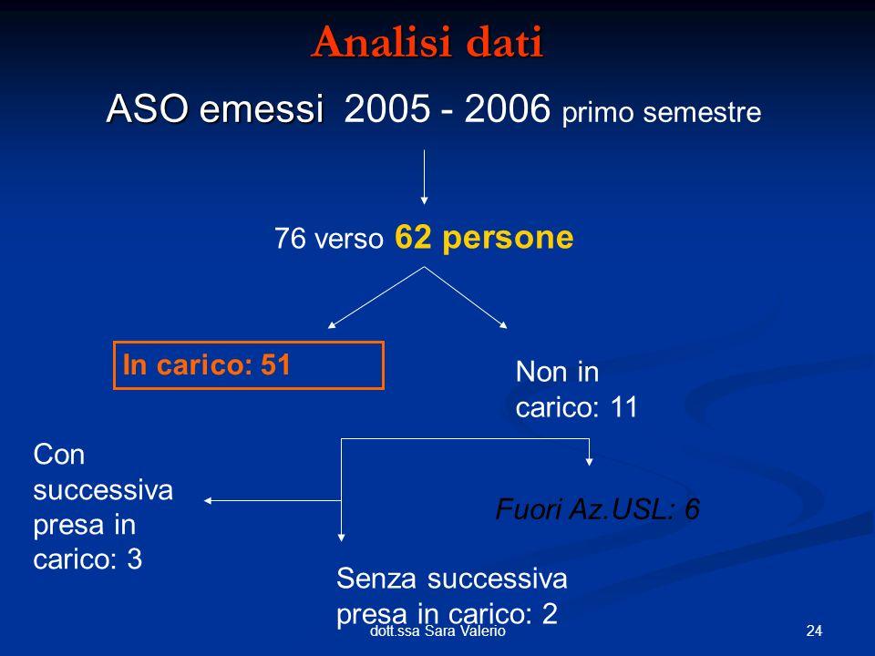 ASO emessi 2005 - 2006 primo semestre