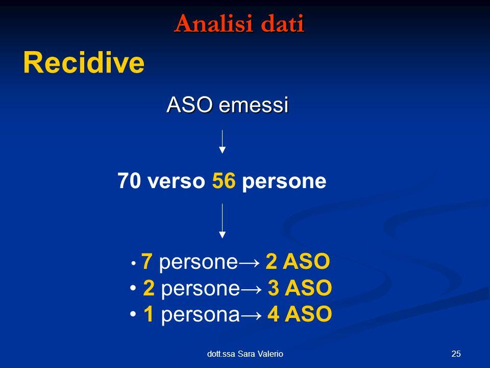 Recidive Analisi dati Analisi dati ASO emessi 70 verso 56 persone