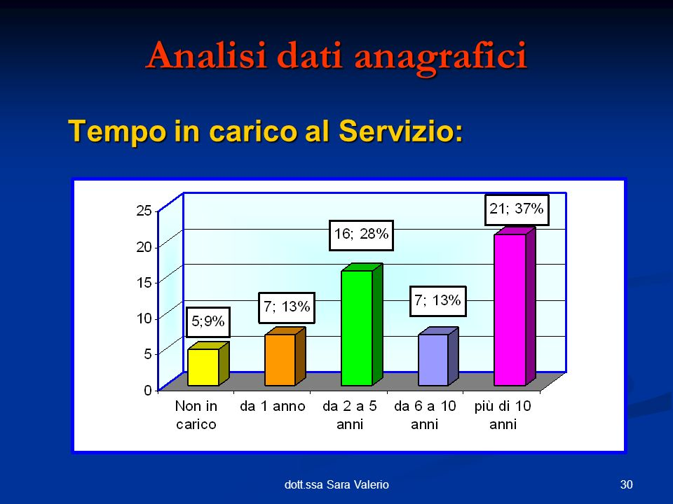 Analisi dati anagrafici