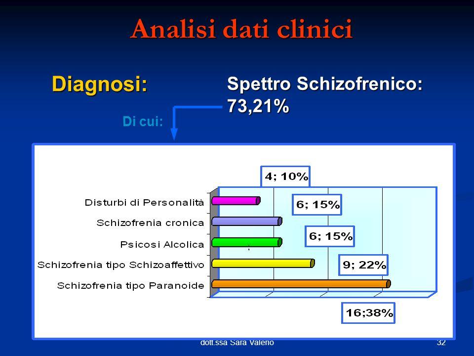 Analisi dati clinici Diagnosi: Spettro Schizofrenico: 73,21% Di cui:
