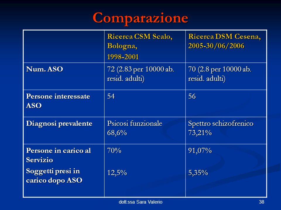 Comparazione Ricerca CSM Scalo, Bologna, 1998-2001