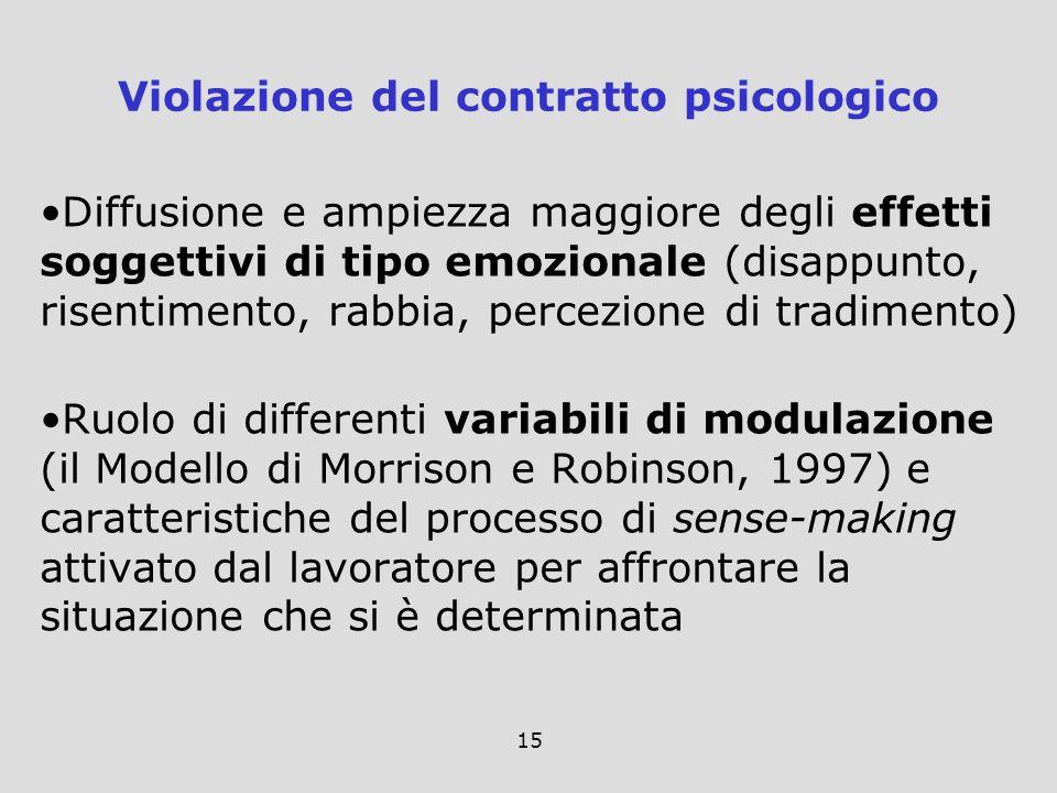 Violazione del contratto psicologico