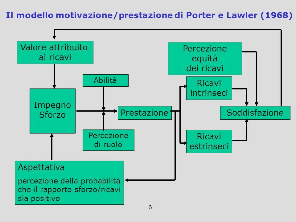 Il modello motivazione/prestazione di Porter e Lawler (1968)