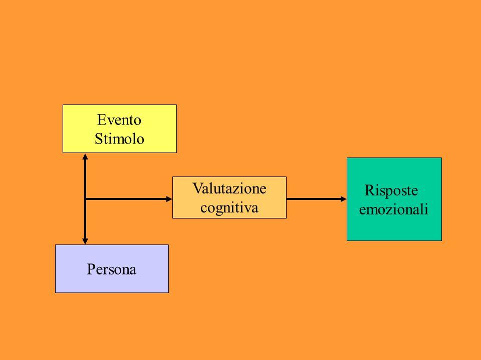 Evento Stimolo Risposte emozionali Valutazione cognitiva Persona