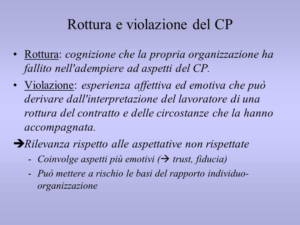 Rottura e violazione del CP