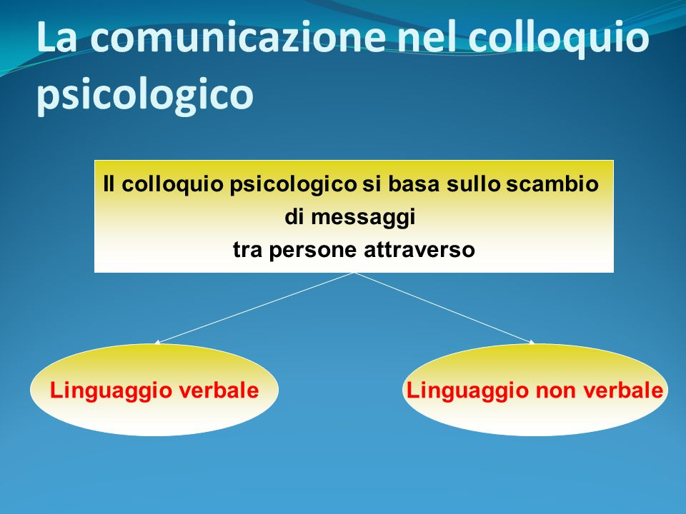 La comunicazione nel colloquio psicologico