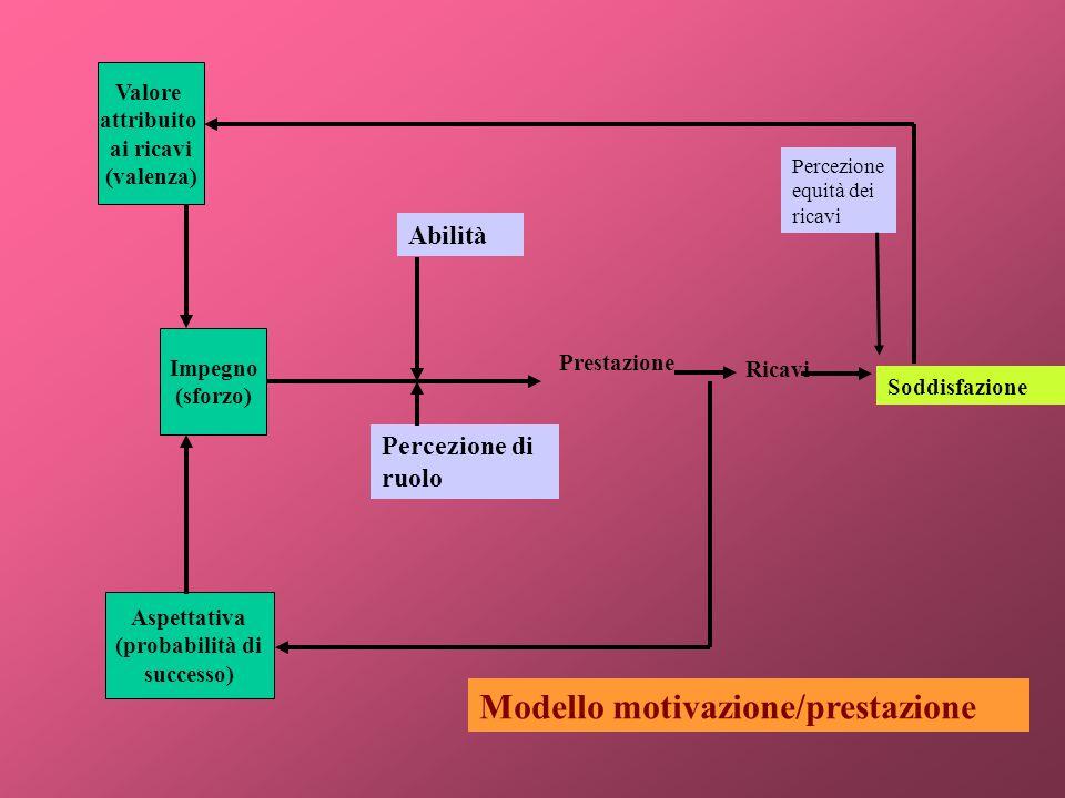 Modello motivazione/prestazione