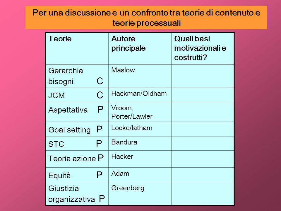 Per una discussione e un confronto tra teorie di contenuto e teorie processuali